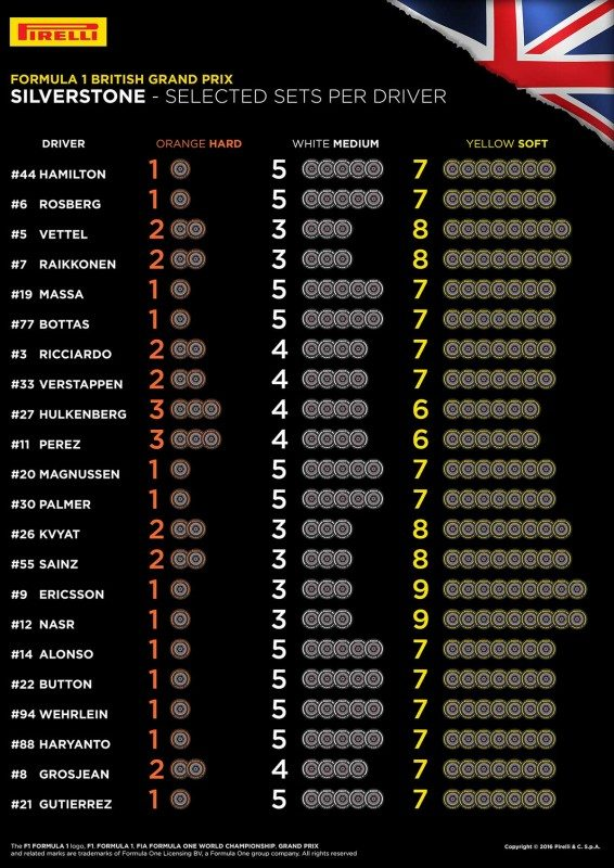 Pirelli reveals F1 drivers' tyre choices for Silverstone