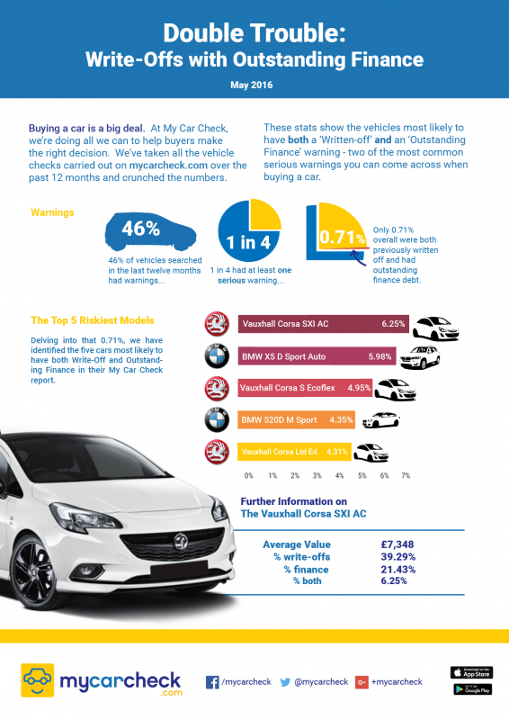 My Car Check reveals Vauxhall Corsa worst for combined write-off and finance warnings