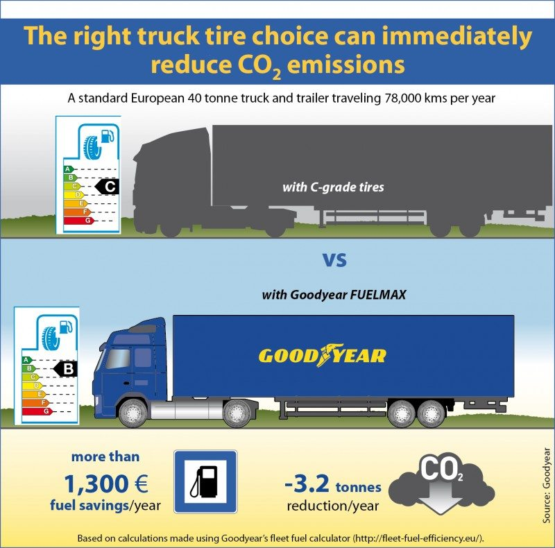 Goodyear highlights effects of truck tyre choice on CO2 emissions