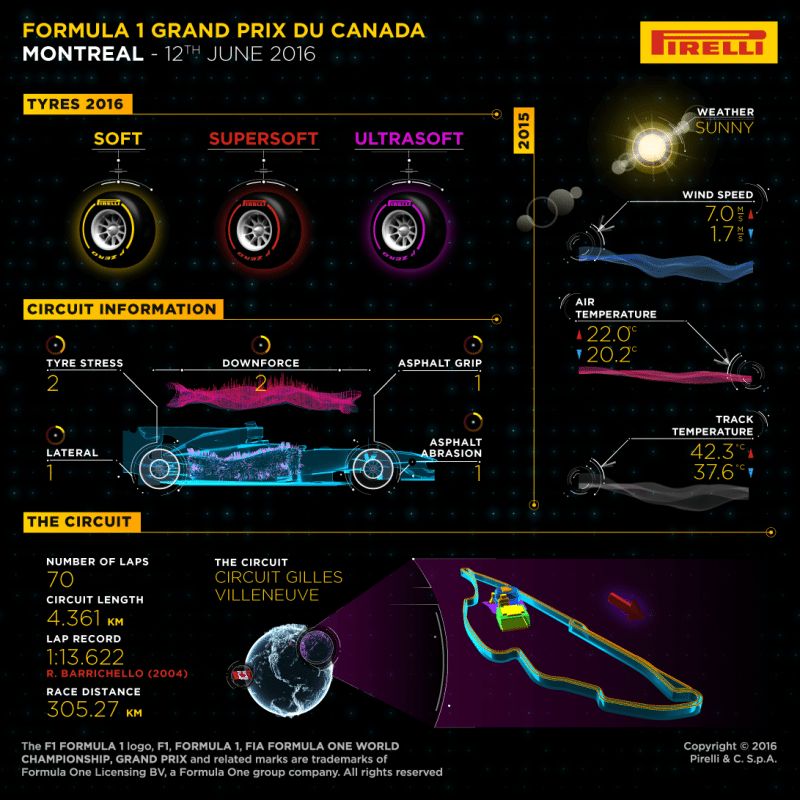 Pirelli allocation details for the Canadian grand prix