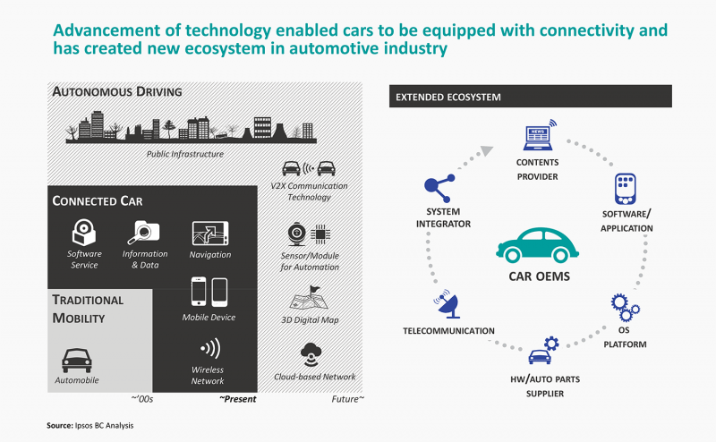 Ipsos Business Consulting presents its vision for the Connected Car
