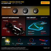 Silverstone could not be more different to Austria – Pirelli