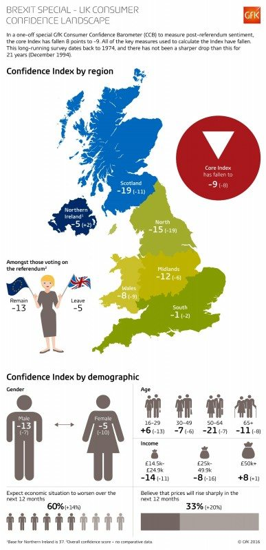 Nationwide consumer confidence is markedly down, but especially in the North of England