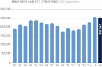Record six months for new car market, though June demand contracts – SMMT