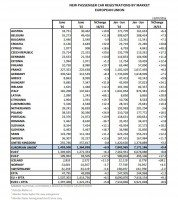 EU car registrations up 6.9% in June
