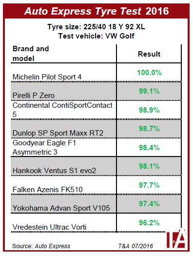 auto express tyre test