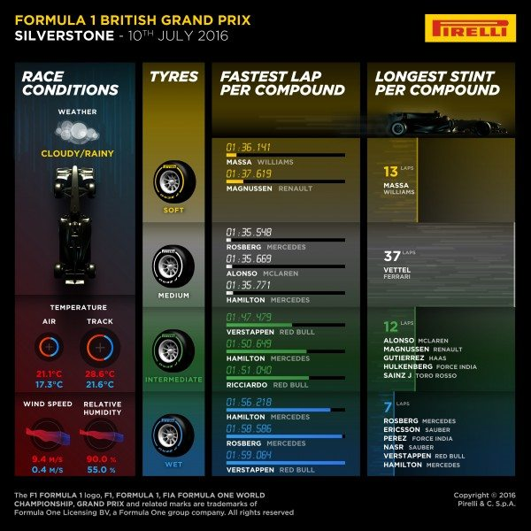 pirelli-gp-uk-infographic