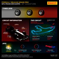 Pirelli previews Belgian grand prix