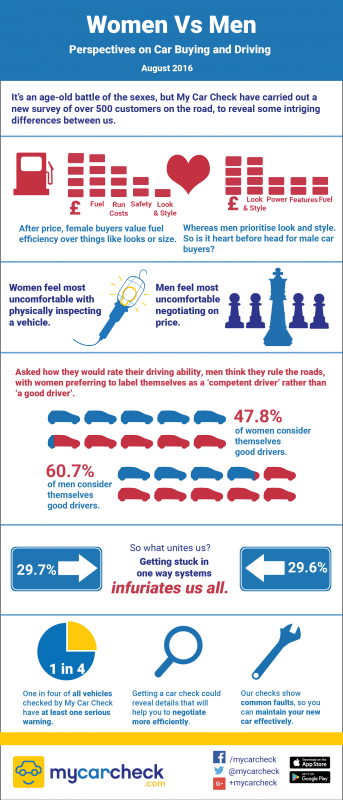 Survey reveals different gender perspectives on car buying and driving
