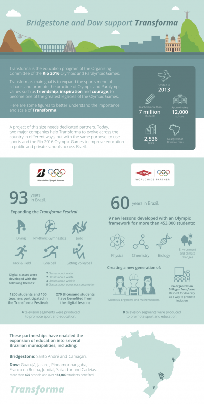Bridgestone and Dow supporting Rio 2016 education programme