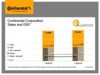 H1 2016 results: Continental lifts full-year EBIT forecast