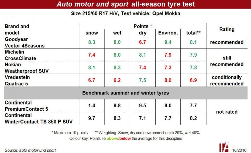 All-season tyres fail to shake compromise stigma in German test