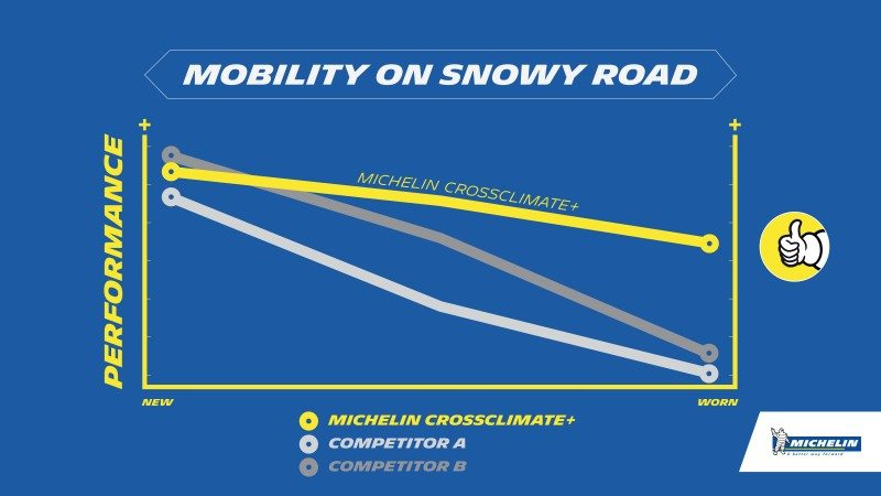 The CrossClimate+ is designed to minimise performance degradation throughout the life of the tyre. Snow acceleration tests conducted at Michelin's request by TestWorld in July 2016 on dimension 205/55R16 fitted to a VW Golf 7, compared with two premium All Season competitors.