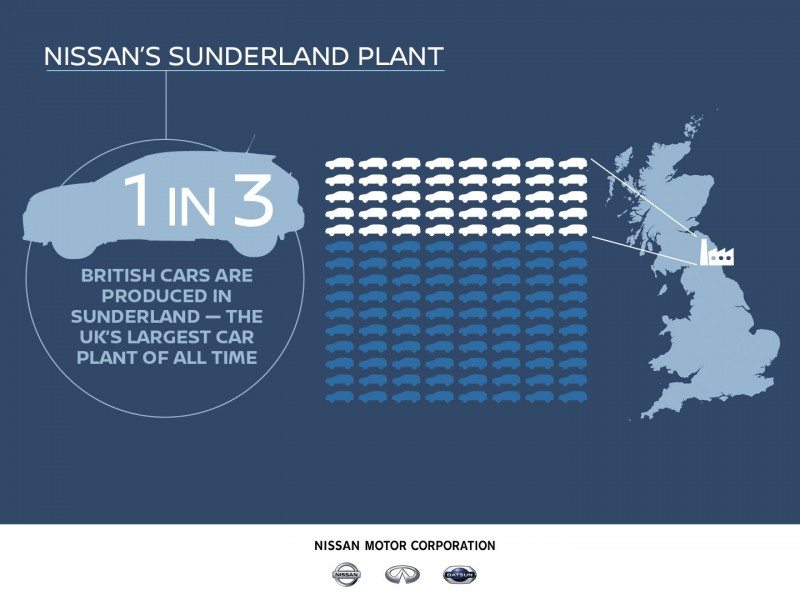 Nissan is staying in Sunderland