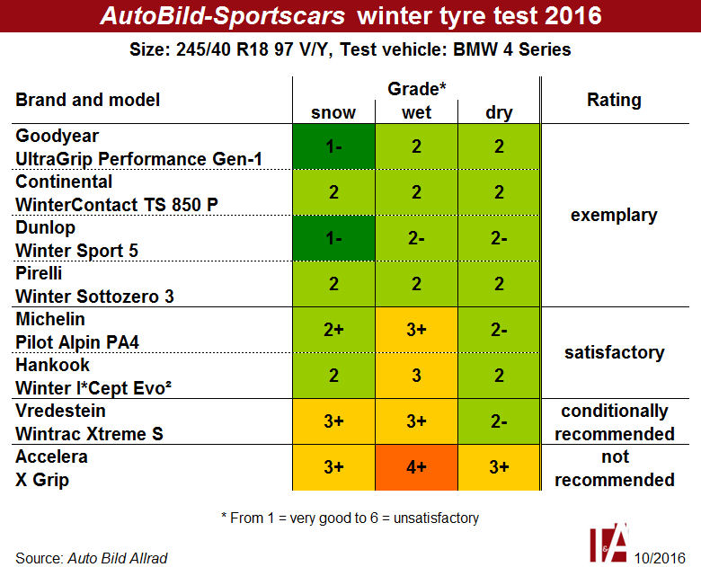 From exemplary to not recommended – more Auto Bild winter tyre tests