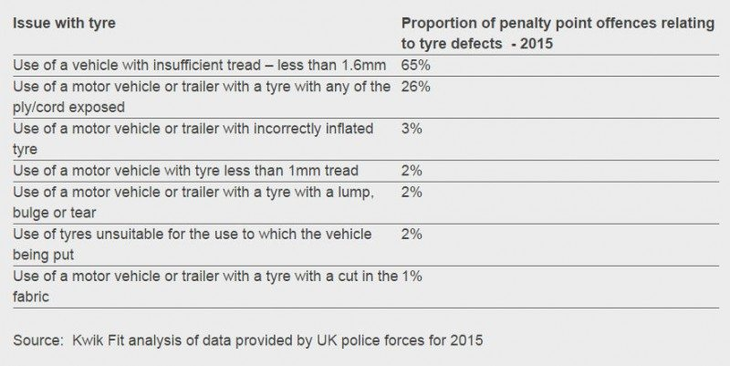 Tyre-related defective vehicle offences 2015