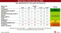 Sport Auto winter tyre test – another victory for Conti's WinterContact