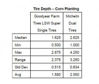 Table 1: Tyre depth - corn planting