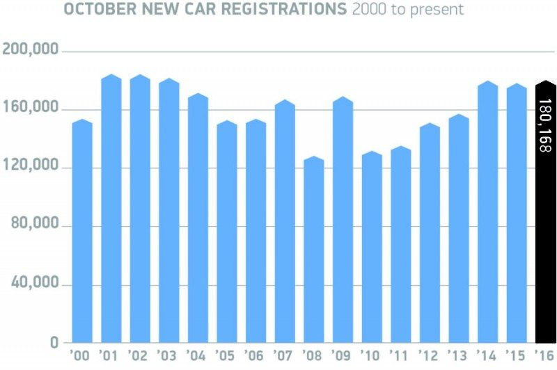 Fleet registrations propping up small growth in UK new car market