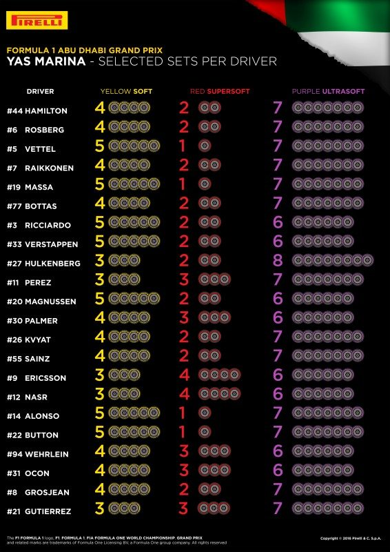 FIA reveals F1 drivers' 2016 finale tyre selections for Abu Dhabi GP