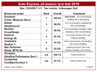 Goodyear wins Auto Express all-season tyre test