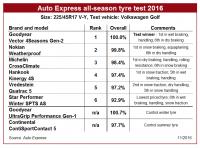 Goodyear wins Auto Express all-season tyre test