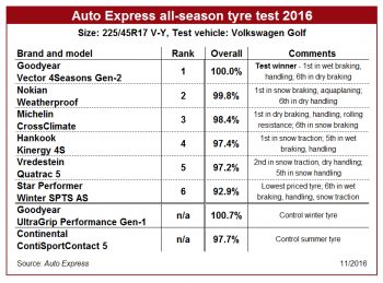 Auto Express all-season tyre test 2016