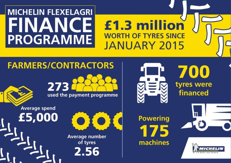 Michelin has financed more than £1.3 million in agricultural tyres and rims across the past 18 months with its 0 per cent finance credit scheme