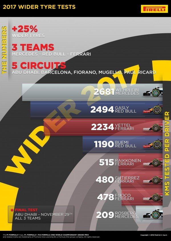 pirelli-f1-2016-new-tyre-testing