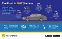 Free vehicle factsheet from MyCarCheck