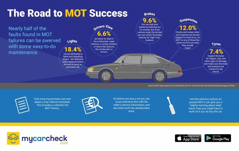 Free Vehicle Factsheet From Mycarcheck  Tyrepress