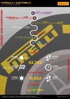 42,792 tyres, 420 pizzas – Pirelli's 2016 F1 stats