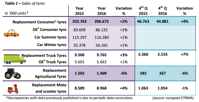 ETRMA tyre sales up 2-3 per cent