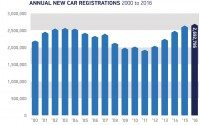 2016 car sales peak at 2.7 million units