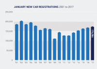 Record January new car registrations