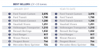 Small growth in January van registrations