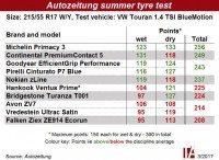 Michelin Primacy 3 tops Autozeitung summer tyre test