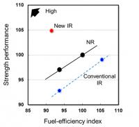 'Better than natural rubber': Bridgestone creates new IR