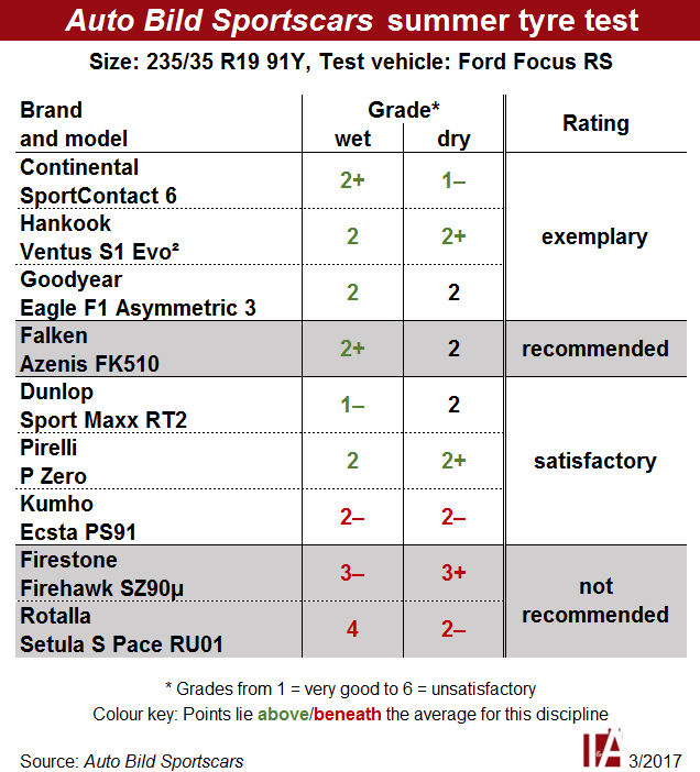 From exemplary to not recommended: Auto Bild Sportscars tyre test