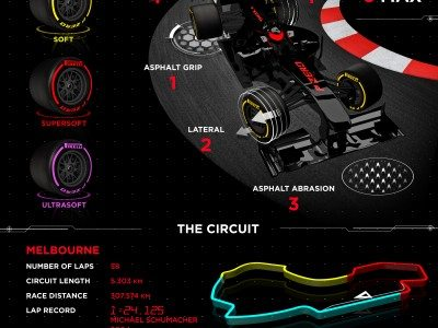 Pirelli ready for start of 'revolutionary' new era in Formula One