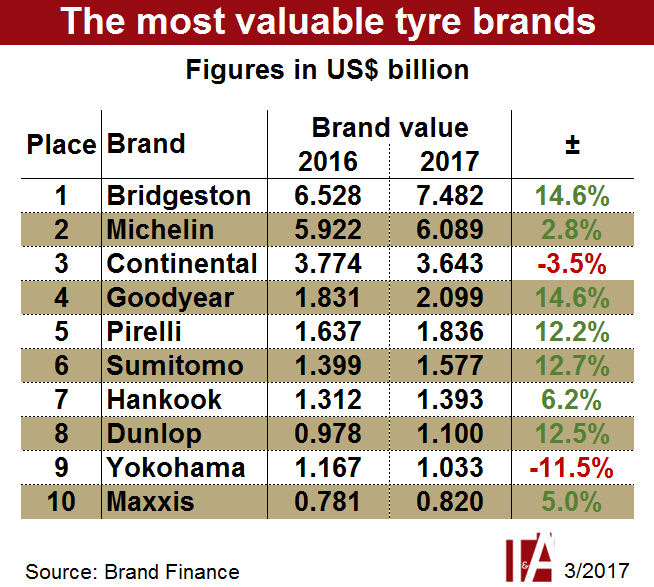 Brand Finance: Bridgestone the most valuable tyre brand