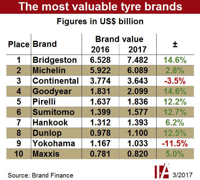 Brand Finance: Bridgestone the most valuable tyre brand
