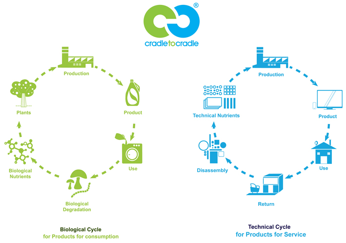 C2C represents both a biological and technical cradle to cradle cycle