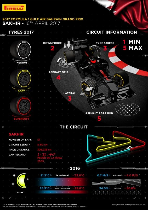 Traction the key to Bahrain grand prix – F1 exclusive tyre supplier, Pirelli