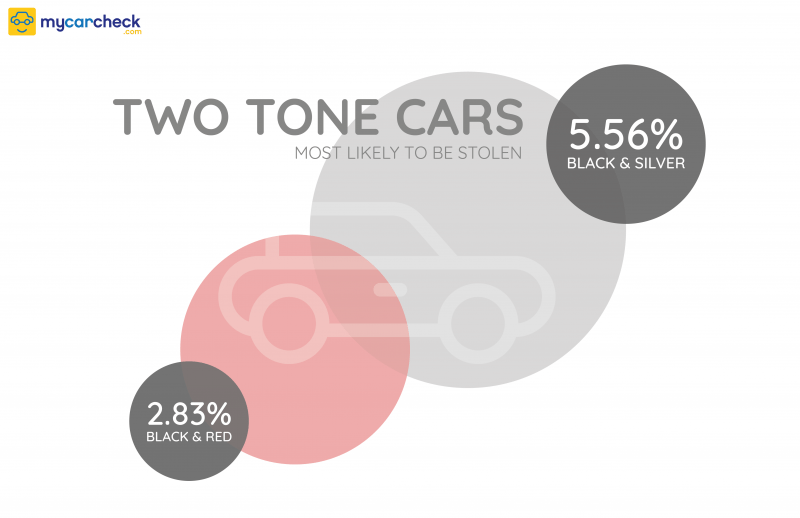 Two-tone cars most attractive to thieves, says report