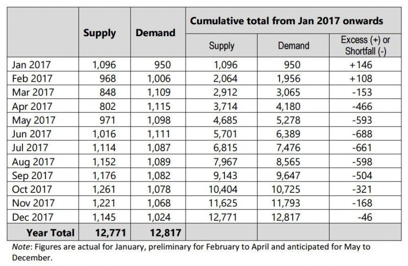 Global supply & demand - January to December 2017 ('000 tonnes)  Source: ANRPC
