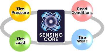 Sensing Core: SRI develops a smarter DWS technology