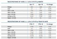 LCV registrations lower in April
