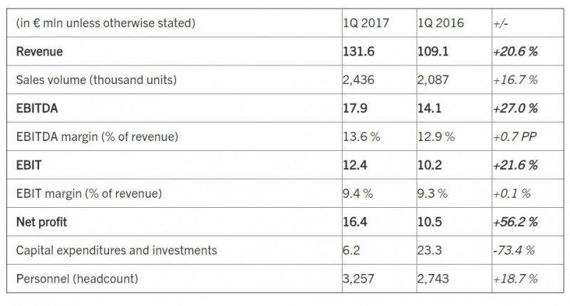 Key Uniwheels financial figures for Q1 2017