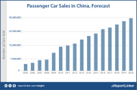 Chinese car production to reach 29.7 million by 2020
